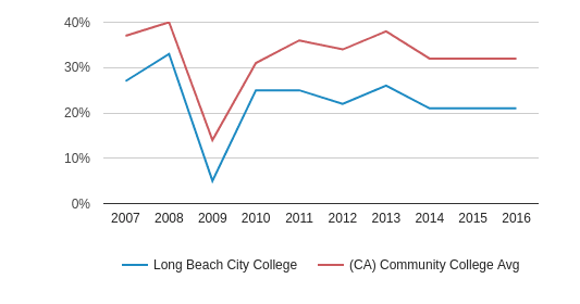 This chart display the percentage of White students in Long Beach City College and the percentage of White community college students in CA by year, with the latest 2015-16 school year data.