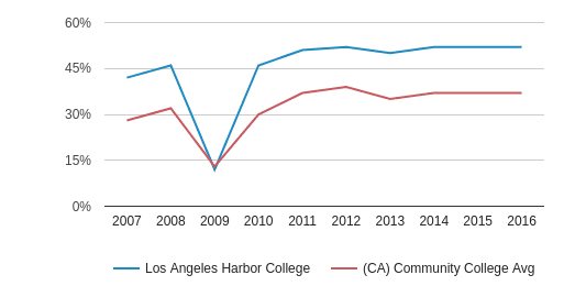 This chart display the percentage of Hispanic students in Los Angeles Harbor College and the percentage of Hispanic community college students in CA by year, with the latest 2015-16 school year data.
