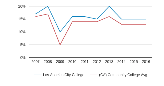 Los Angeles City College Asian (2007-2016)