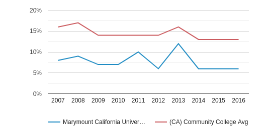 This chart display the percentage of Asian students in Marymount California University and the percentage of Asian community college students in CA by year, with the latest 2015-16 school year data.