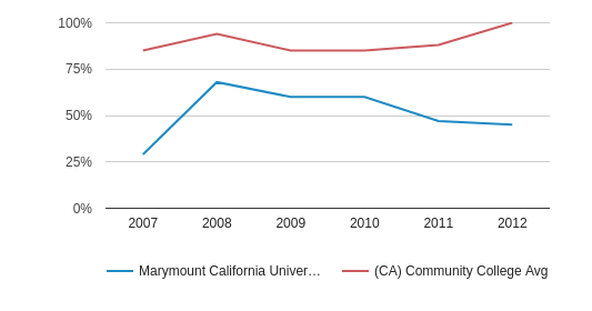 This chart display the percent admitted of Marymount California University and the community college average percent admitted of CA by year, with the latest 2011-12 school year data.