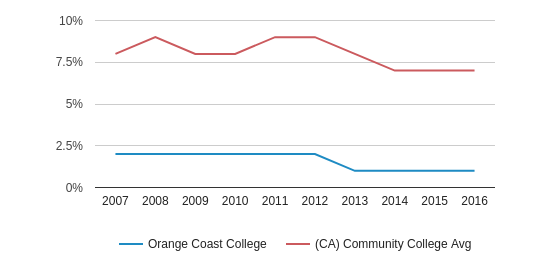 This chart display the percentage of Black students in Orange Coast College and the percentage of Black community college students in CA by year, with the latest 2015-16 school year data.