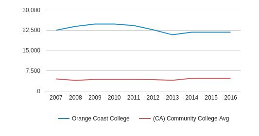 This chart display the total enrollment of Orange Coast College and community college average number of enrollment of CA by year, with the latest 2015-16 school year data.