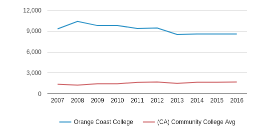 This chart display the total number of Full-Time students enrollment of Orange Coast College and average number of community college Full-Time students enrollment of CA by year, with the latest 2015-16 school year data.