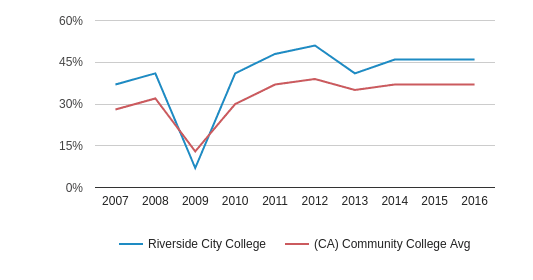 This chart display the percentage of Hispanic students in Riverside City College and the percentage of Hispanic community college students in CA by year, with the latest 2015-16 school year data.