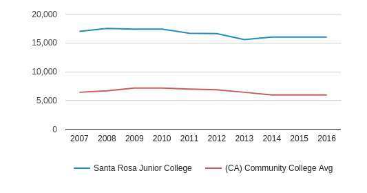 This chart display the total number of Part-Time students enrollment of Santa Rosa Junior College and average number of community college Part-Time students enrollment of CA by year, with the latest 2015-16 school year data.