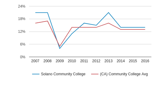 This chart display the percentage of Asian students in Solano Community College and the percentage of Asian community college students in CA by year, with the latest 2015-16 school year data.