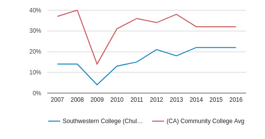 This chart display the percentage of White students in Southwestern College (Chula Vista) and the percentage of White community college students in CA by year, with the latest 2015-16 school year data.