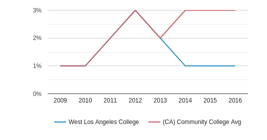 This chart display the percentage of Two or more races students in West Los Angeles College and the percentage of Two or more races community college students in CA by year, with the latest 2015-16 school year data.