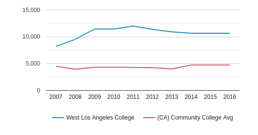 This chart display the total enrollment of West Los Angeles College and community college average number of enrollment of CA by year, with the latest 2015-16 school year data.