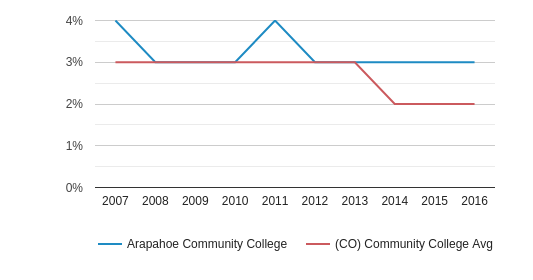 Arapahoe Community College Asian (2007-2016)