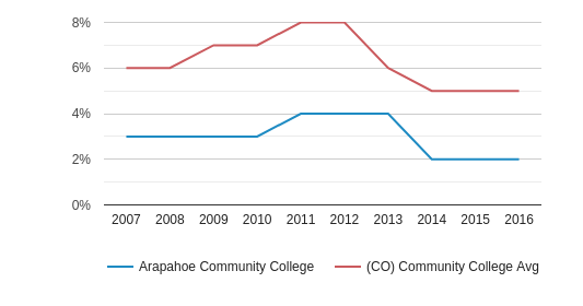 This chart display the percentage of Black students in Arapahoe Community College and the percentage of Black community college students in CO by year, with the latest 2015-16 school year data.