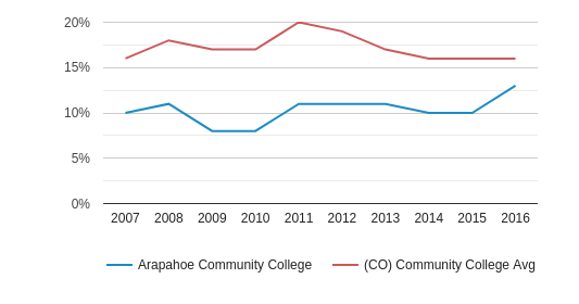 Arapahoe Community College Hispanic (2007-2016)