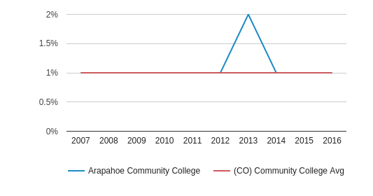 This chart display the percentage of American Indian/Alaskan students in Arapahoe Community College and the percentage of American Indian/Alaskan community college students in CO by year, with the latest 2015-16 school year data.