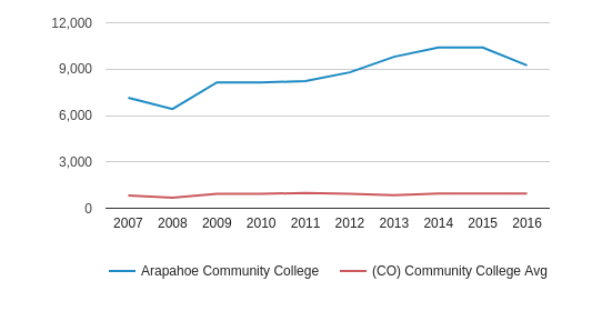Arapahoe Community College Total Enrollment (2007-2016)