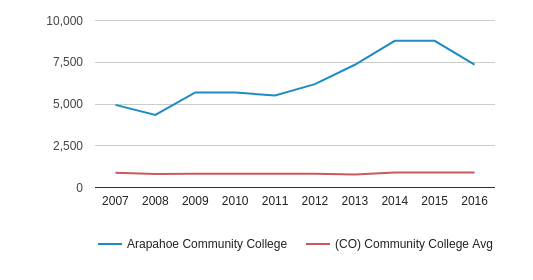 This chart display the total number of Part-Time students enrollment of Arapahoe Community College and average number of community college Part-Time students enrollment of CO by year, with the latest 2015-16 school year data.