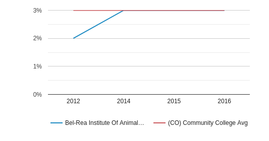Bel-Rea Institute Of Animal Technology More (2012-2016)