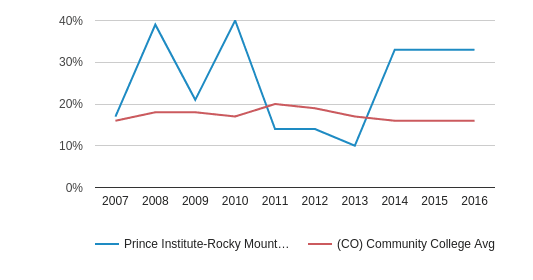 Prince Institute-Rocky Mountains Hispanic (2007-2016)