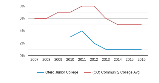 This chart display the percentage of Black students in Otero Junior College and the percentage of Black community college students in CO by year, with the latest 2015-16 school year data.