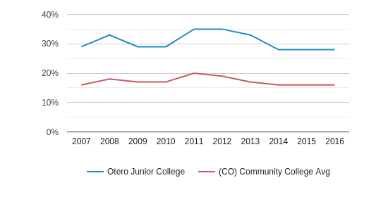This chart display the percentage of Hispanic students in Otero Junior College and the percentage of Hispanic community college students in CO by year, with the latest 2015-16 school year data.