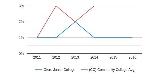 This chart display the percentage of Two or more races students in Otero Junior College and the percentage of Two or more races community college students in CO by year, with the latest 2015-16 school year data.