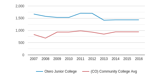Otero Junior College Total Enrollment (2007-2016)