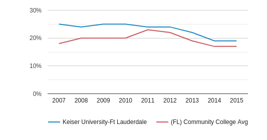 This chart display the percentage of Black students in Keiser University-Ft Lauderdale and the percentage of Black community college students in FL by year, with the latest 2014-15 school year data.