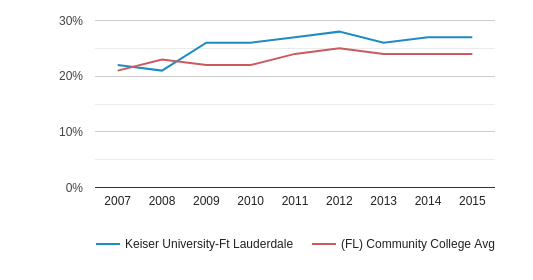 This chart display the percentage of Hispanic students in Keiser University-Ft Lauderdale and the percentage of Hispanic community college students in FL by year, with the latest 2014-15 school year data.