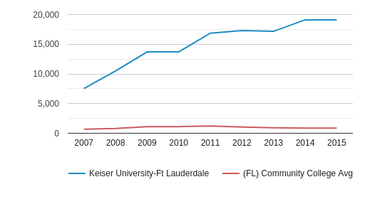 This chart display the total enrollment of Keiser University-Ft Lauderdale and community college average number of enrollment of FL by year, with the latest 2014-15 school year data.
