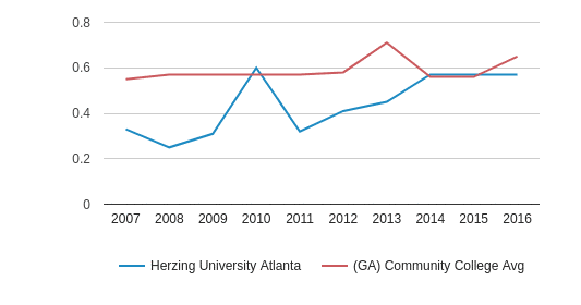This chart display the diversity score of Herzing University Atlanta and the community college average diversity score of GA by year, with the latest 2015-16 school year data.