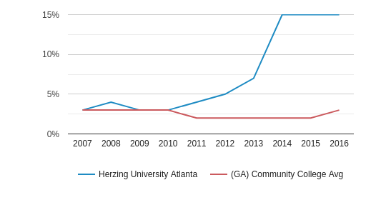 Herzing University Atlanta Asian (2007-2016)