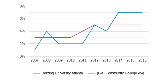 Herzing University Atlanta Hispanic (2007-2016)