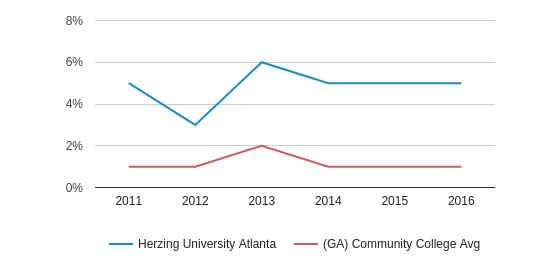 This chart display the percentage of Two or more races students in Herzing University Atlanta and the percentage of Two or more races community college students in GA by year, with the latest 2015-16 school year data.