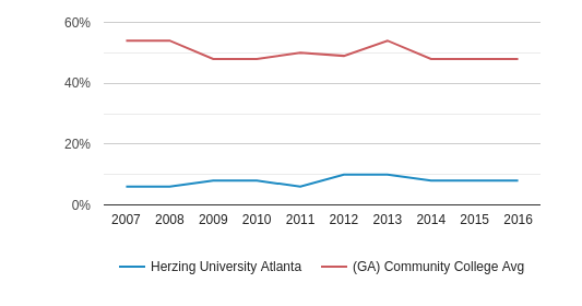 This chart display the percentage of White students in Herzing University Atlanta and the percentage of White community college students in GA by year, with the latest 2015-16 school year data.