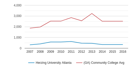 This chart display the total enrollment of Herzing University Atlanta and community college average number of enrollment of GA by year, with the latest 2015-16 school year data.