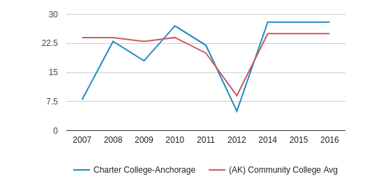 Charter College-Anchorage Student Staff Ratio (2007-2016)