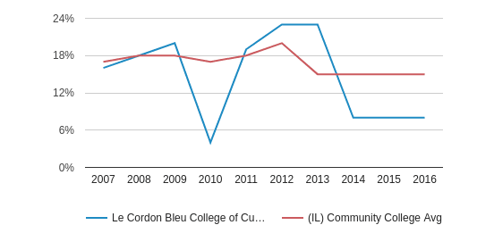 This chart display the percentage of Hispanic students in Le Cordon Bleu College of Culinary Arts-Chicago and the percentage of Hispanic community college students in IL by year, with the latest 2015-16 school year data.