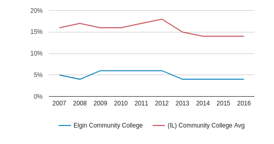 Elgin Community College Black (2007-2016)