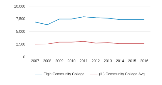 This chart display the total number of Part-Time students enrollment of Elgin Community College and average number of community college Part-Time students enrollment of IL by year, with the latest 2015-16 school year data.