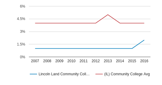 Lincoln Land Community College Asian (2007-2016)