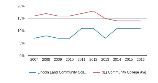 Lincoln Land Community College Black (2007-2016)