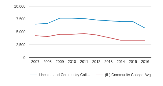 This chart display the total enrollment of Lincoln Land Community College and community college average number of enrollment of IL by year, with the latest 2015-16 school year data.