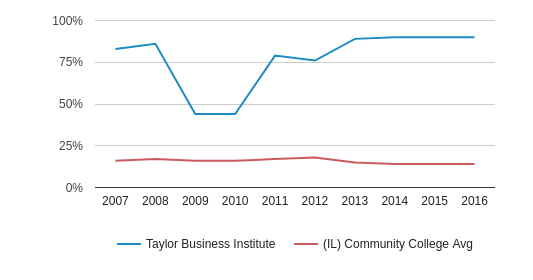 Taylor Business Institute Black (2007-2016)