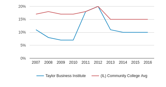Taylor Business Institute Hispanic (2007-2016)