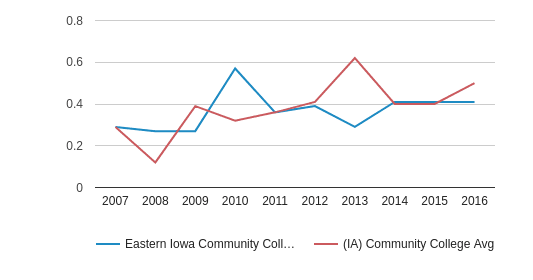Eastern Iowa Community College District Diversity Score (2007-2016)