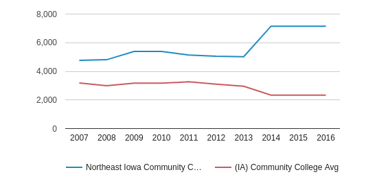 This chart display the total enrollment of Northeast Iowa Community College: Calmar & Peosta and community college average number of enrollment of IA by year, with the latest 2015-16 school year data.