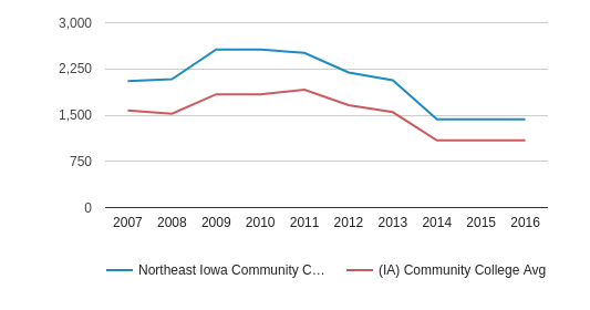 This chart display the total number of Full-Time students enrollment of Northeast Iowa Community College: Calmar & Peosta and average number of community college Full-Time students enrollment of IA by year, with the latest 2015-16 school year data.