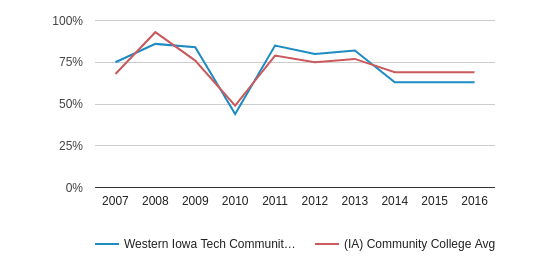This chart display the percentage of White students in Western Iowa Tech Community College and the percentage of White community college students in IA by year, with the latest 2015-16 school year data.