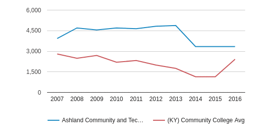 Ashland Community and Technical College Total Enrollment (2007-2016)