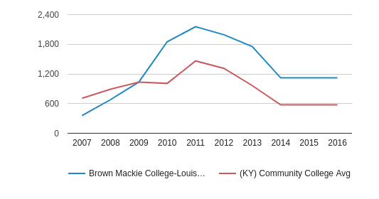 This chart display the total number of Full-Time students enrollment of Brown Mackie College-Louisville and average number of community college Full-Time students enrollment of KY by year, with the latest 2015-16 school year data.